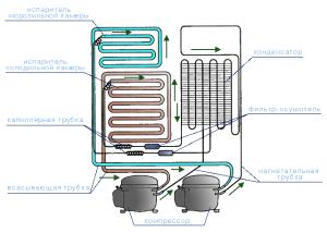 127712 html m4e983d7b 300x225 - Принцип работы холодильников
