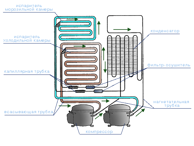 мотор — компрессорами