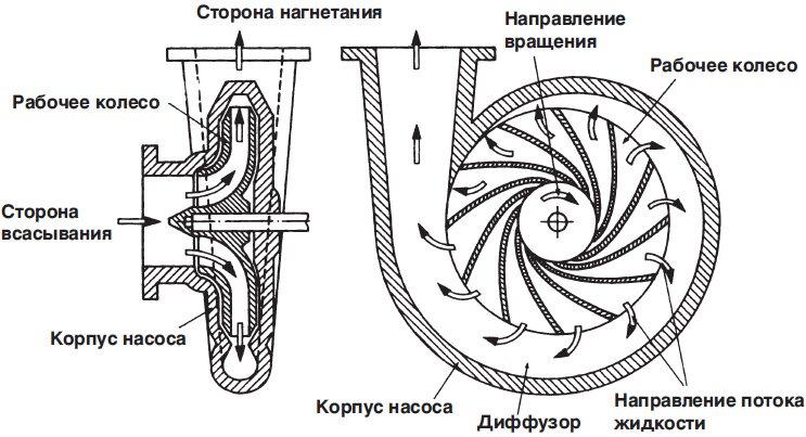 Центробежный насос-принцип
