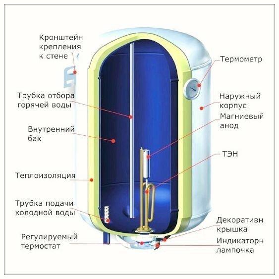 printsip-raboti-nakopitelnogo-vodonagrevatelja_1[1]